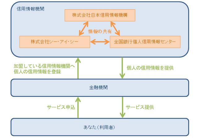 信用情報機関と金融機関、あなた(利用者)の関係図