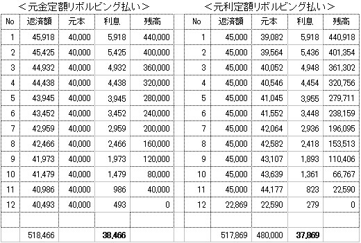 元金定額リボルビング払い・元利定額リボルビング払いの比較