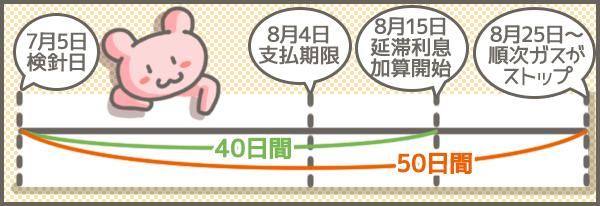 ガス料金滞納ガスが止まるまでの期間-東京ガスの場合