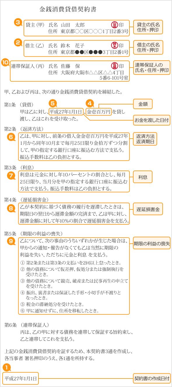 kinsen-syouhi-kashikari-keiyakusyo-gankin-kintoubarai.png