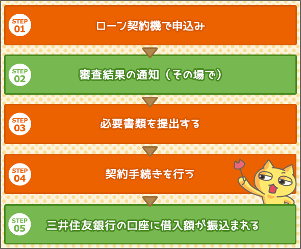 三井住友銀行の教育ローン ローン契約機で申込む場合
