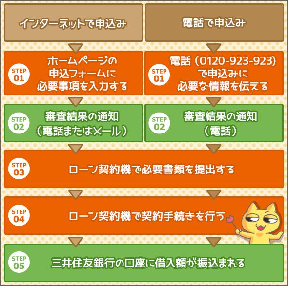 三井住友銀行の教育ローン インターネット・電話で申込む場合