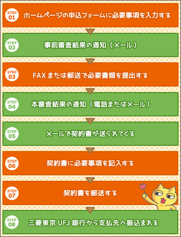 三菱UFJ銀行 ネットDE教育ローンの申込方法