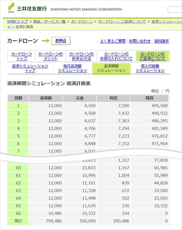 三井住友銀行カードローンの返済シミュレーション-返済計画表