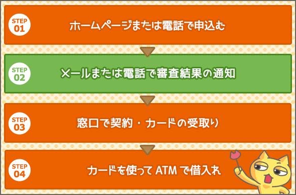 ホームページまたは電話で申込み、テレビ窓口でカードを受取る手順