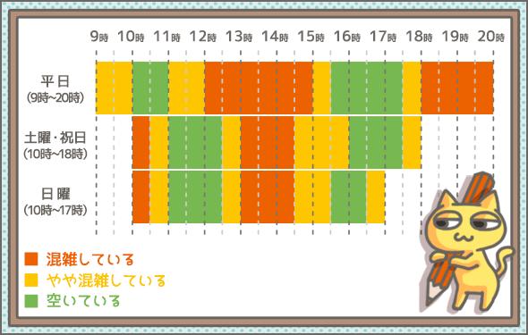 三菱UFJ銀行カードローン-テレビ窓口の混雑状況
