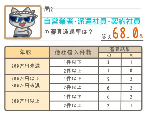 審査通過率_アコム 自営業・派遣社員・契約社員の審査通過率は68.0%