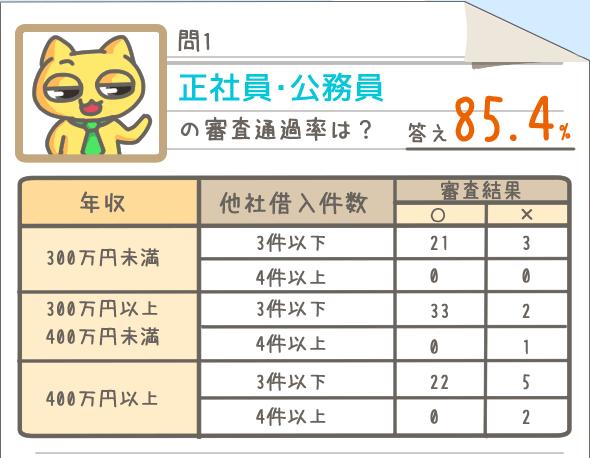 審査通過率_アコム 正社員・公務員の審査通過率は85.4%