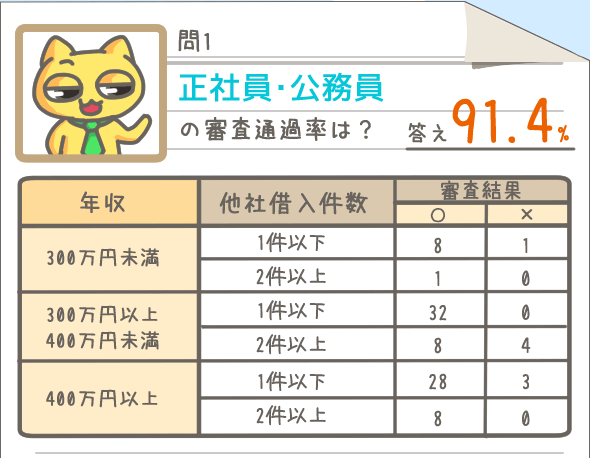 正社員・公務員の審査通過率は91.4%