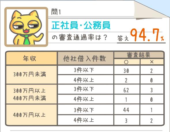 正社員・公務員の審査通過率は94.7%