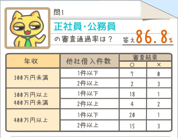 正社員・公務員の審査通過率は86.8%