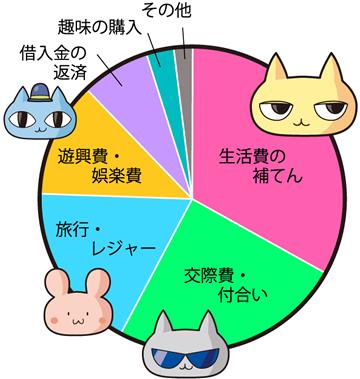 キャッシングの利用者データ