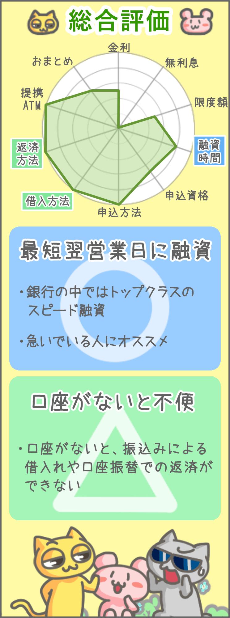 三菱ufj カードローン