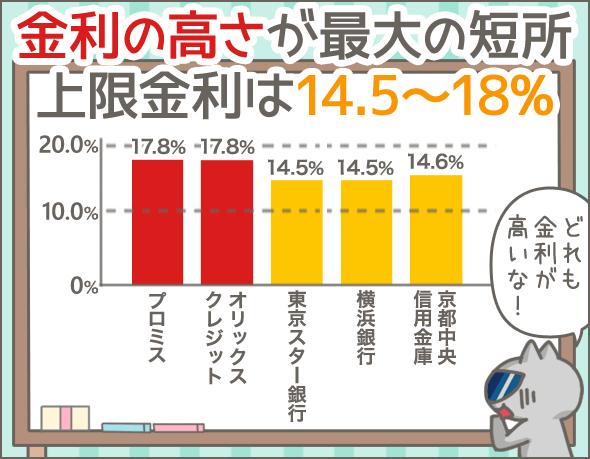 金利の高さが最大の短所上限金利は14.5~18%