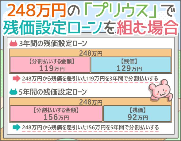 248万円のプリウスを東京トヨペットで購入する場合の3年後・5年後に想定される残価