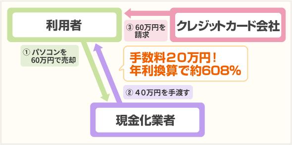 「業者の指定した商品をあなたが購入し、その商品を業者が買取る」の説明図