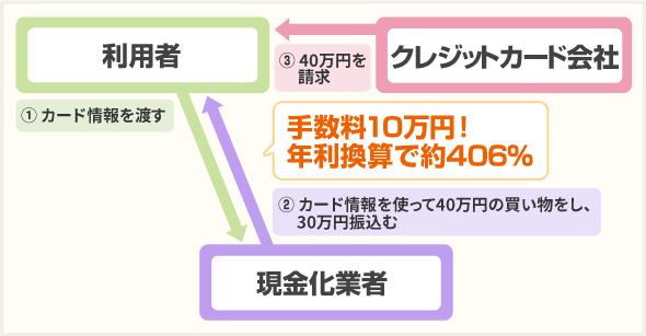 「業者があなたのカードを使って商品を代理購入する」の説明図