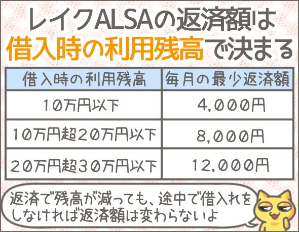 レイクALSAの返済額は借入時の利用残高で決まる