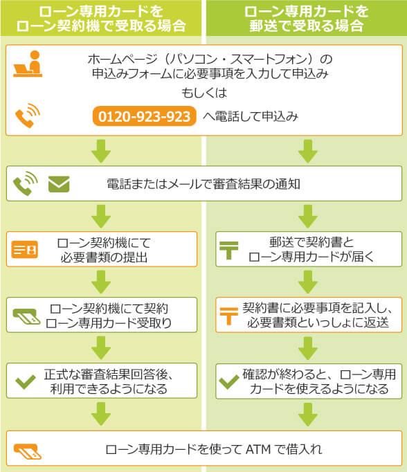 三井住友銀行の口座を持っていない場合の申込み手順