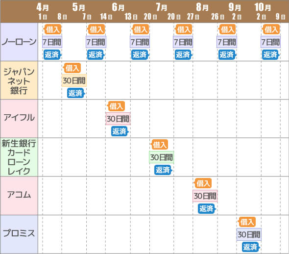 無利息期間-アコム・プロミス・アイフル・レイクALSA・ジャパンネット銀行