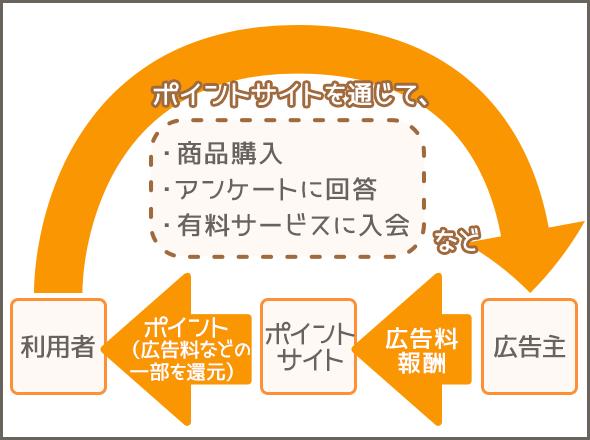 ポイントサイトの仕組み、広告主や利用者との関係