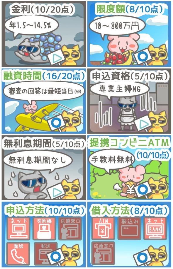 三井住友銀行カードローンの総合点は、100点満点中72点