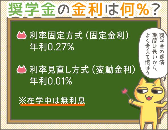 奨学金の金利は何%?