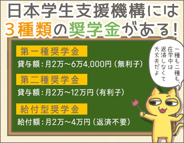 日本学生支援機構には3種類の奨学金がある!