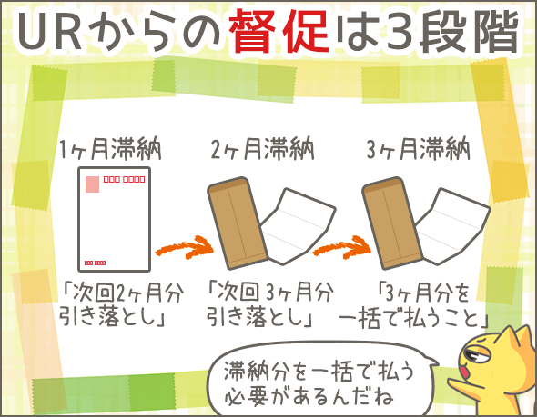 URからの督促は3段階